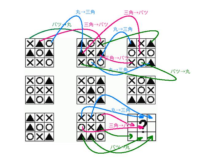 vonvon-IQテスト9-図解