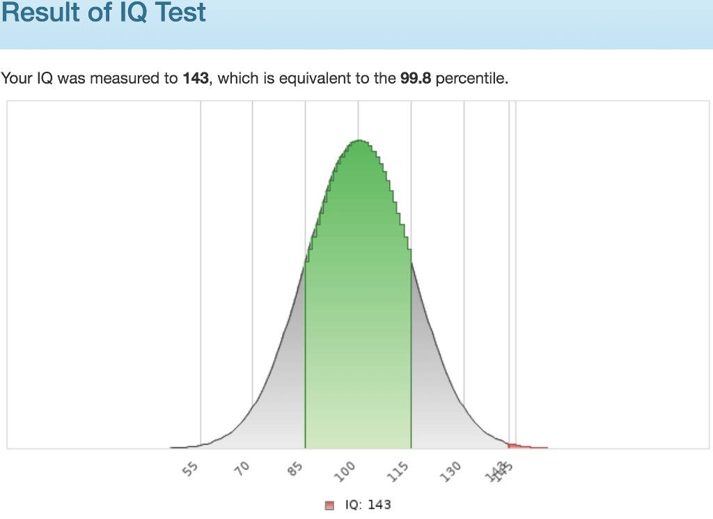 Score 143 / percentile 99.8%