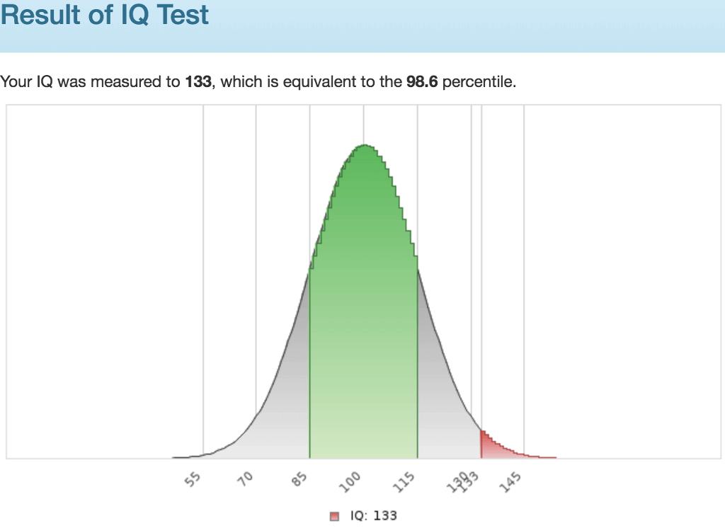 Score 133 / percentile 98.6%