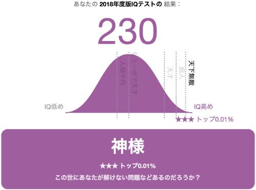 激ムズ2018年IQテスト Score230