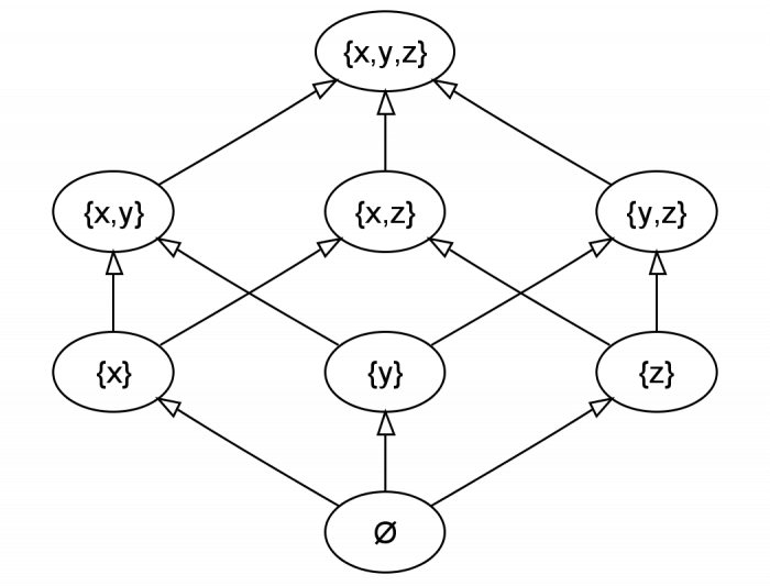 https://commons.wikimedia.org/wiki/File:Hasse_diagram_of_powerset_of_3.png